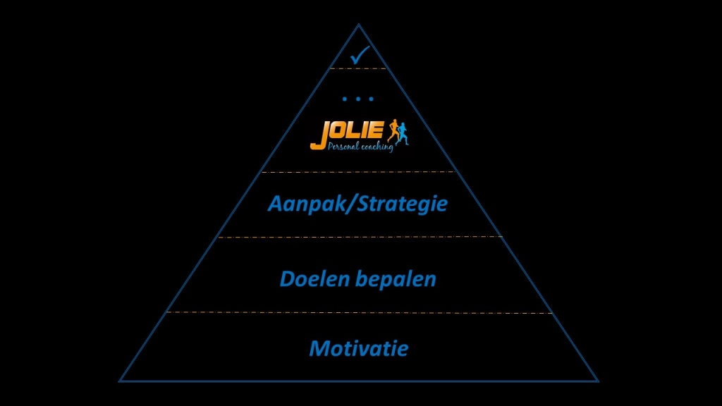 Jolie personal coaching piramide